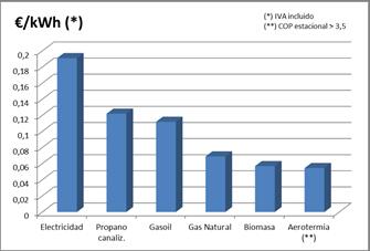 Coste de la unidad de calor según combustible